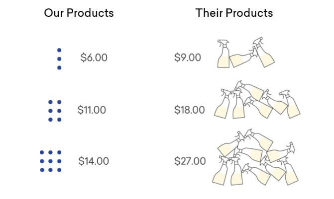 Blueland Cost Comparison