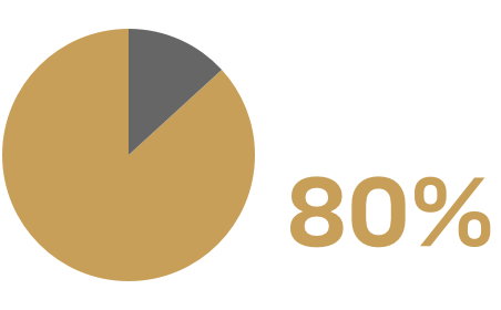 Pie chart showing that 80% of surveyed scientists cited instrumentation access as an impediment to research execution