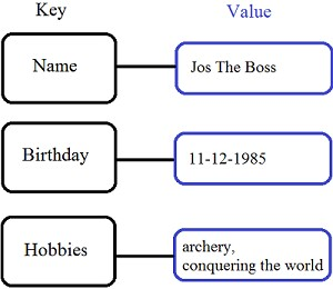 Example of a Key Value Store Database Model
