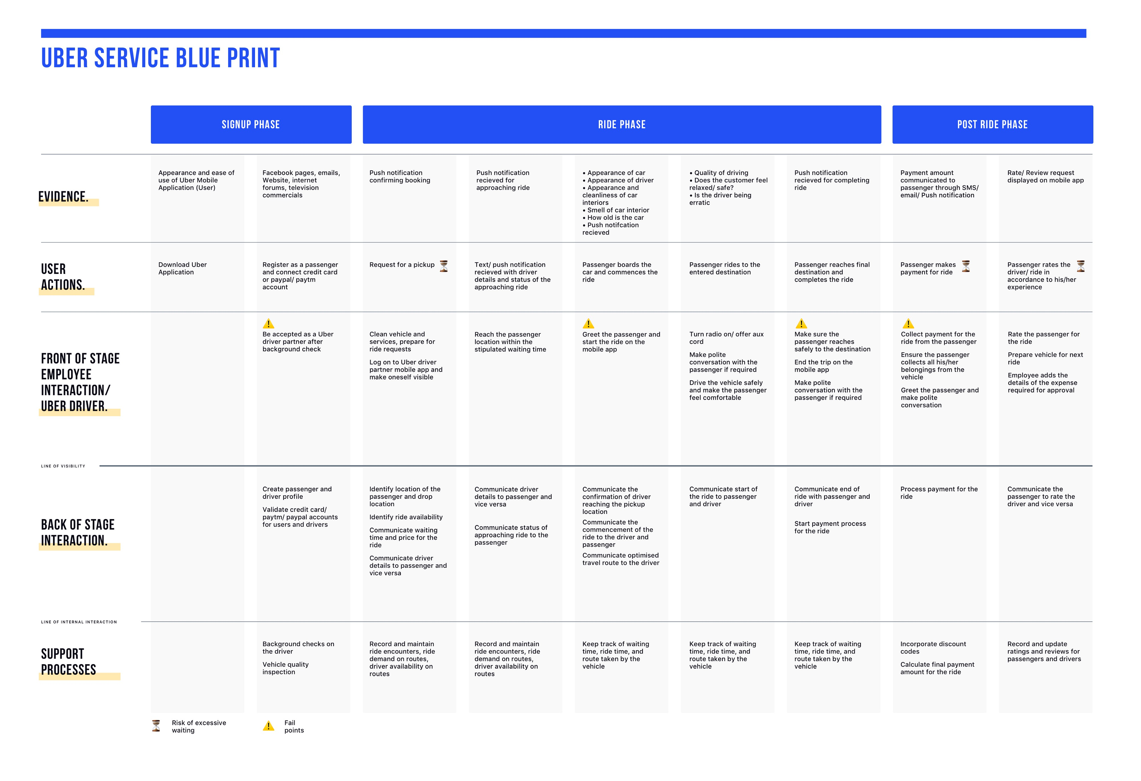 feature image of 'Uber Service Blueprint' case study