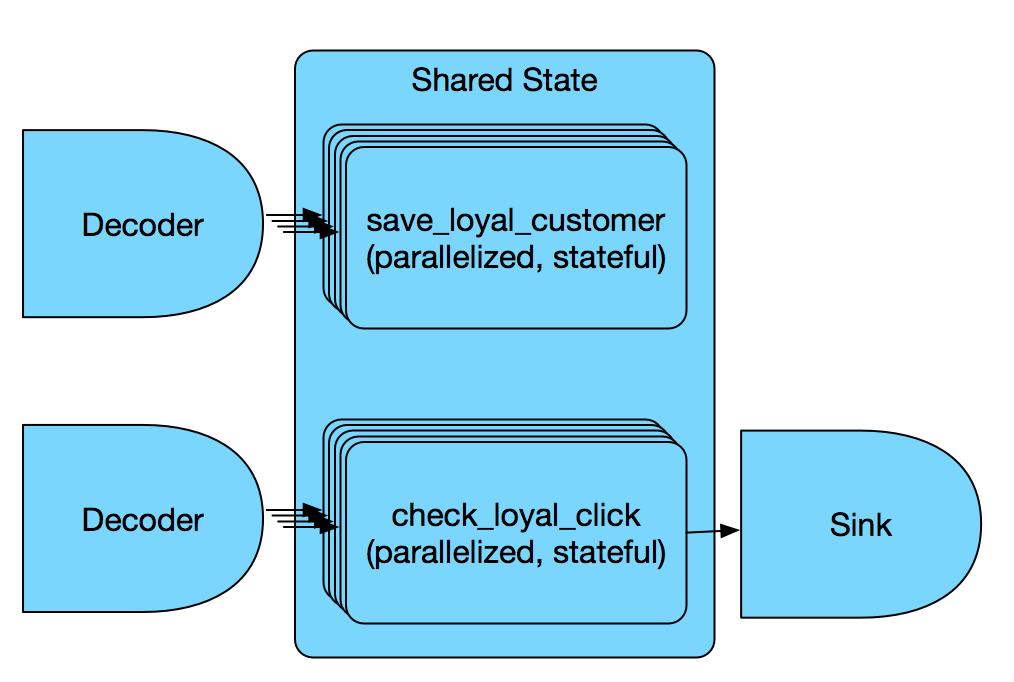 Decoder -> save_loyal_customer