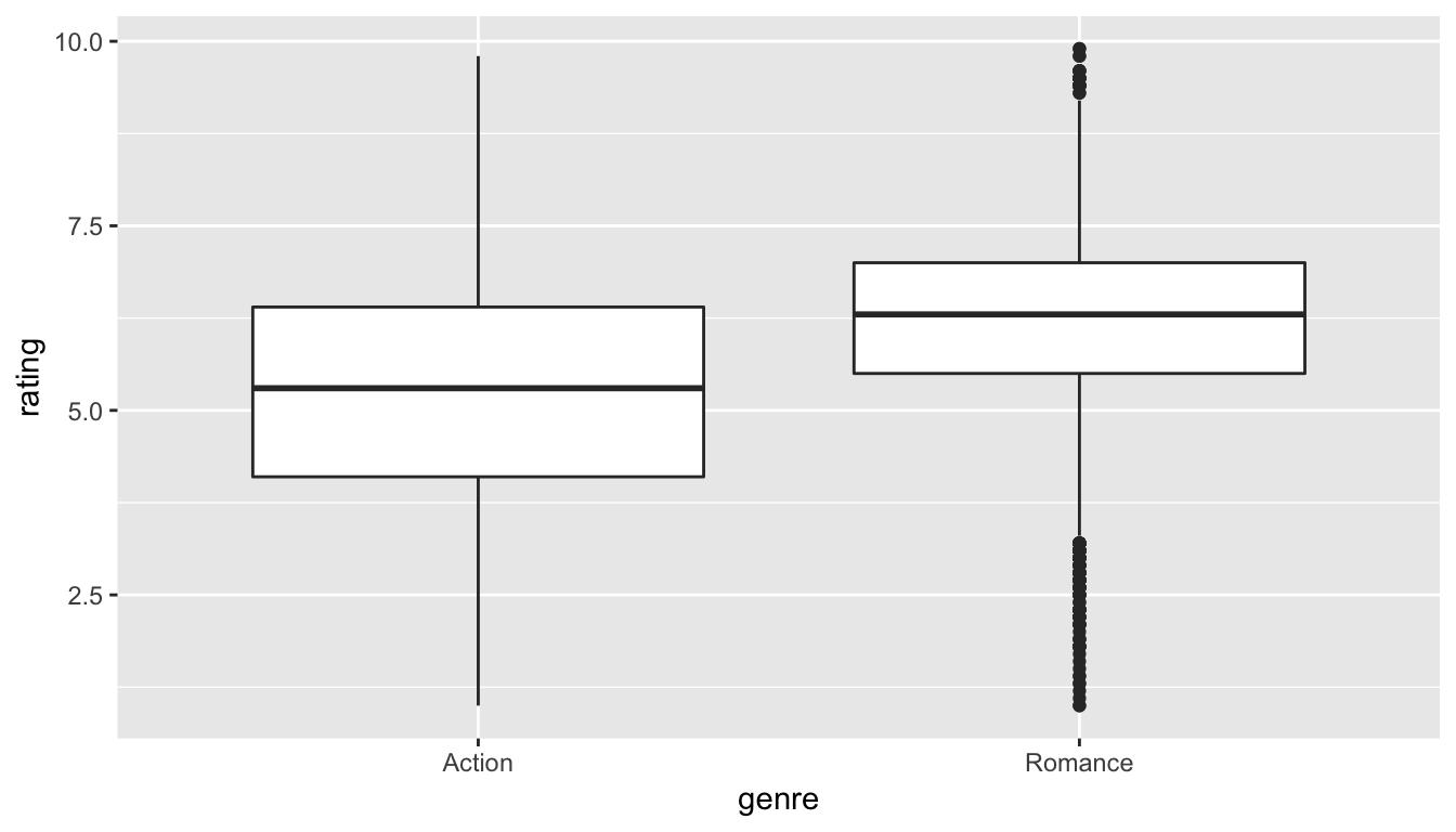 Rating vs genre in the population