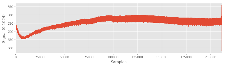 Complete set of data from the sensor.