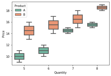 box plot for multiple columns with arguments