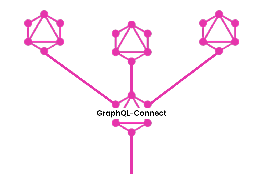 graphql-connect