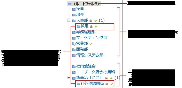 更新通知設定可能なフォルダのイメージ