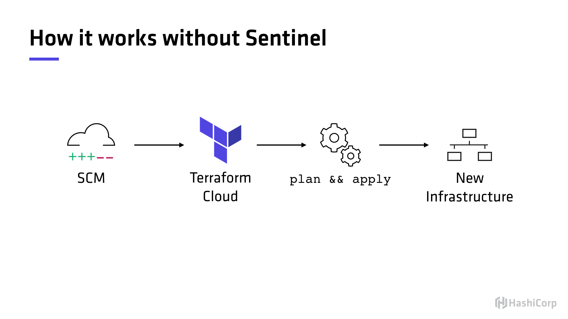 without-sentinel