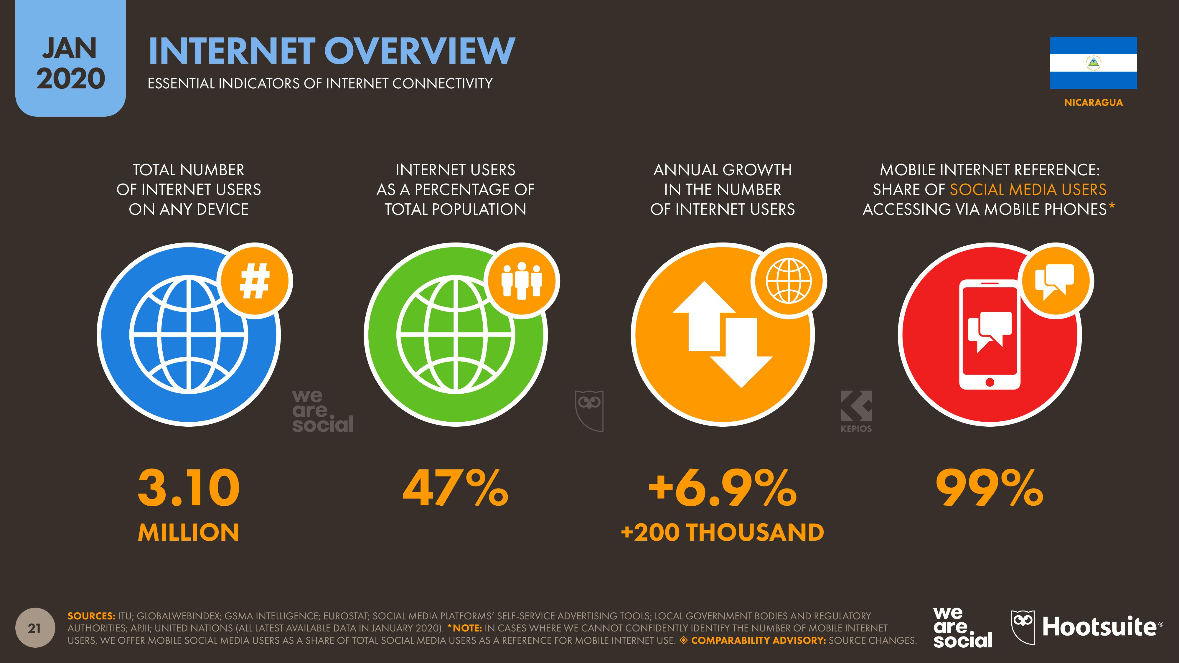 Indicadores esenciales de conectividad a internet