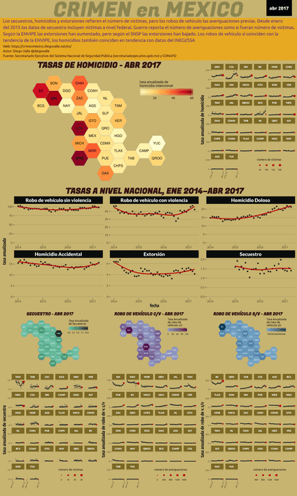 Infográfica del Crimen en México - Abr 2017