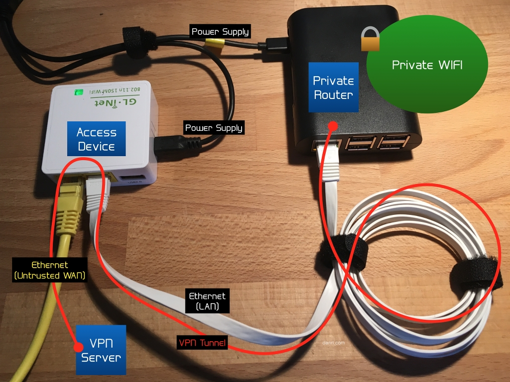 Encrypted Travel Wifi Setup Wired WAN