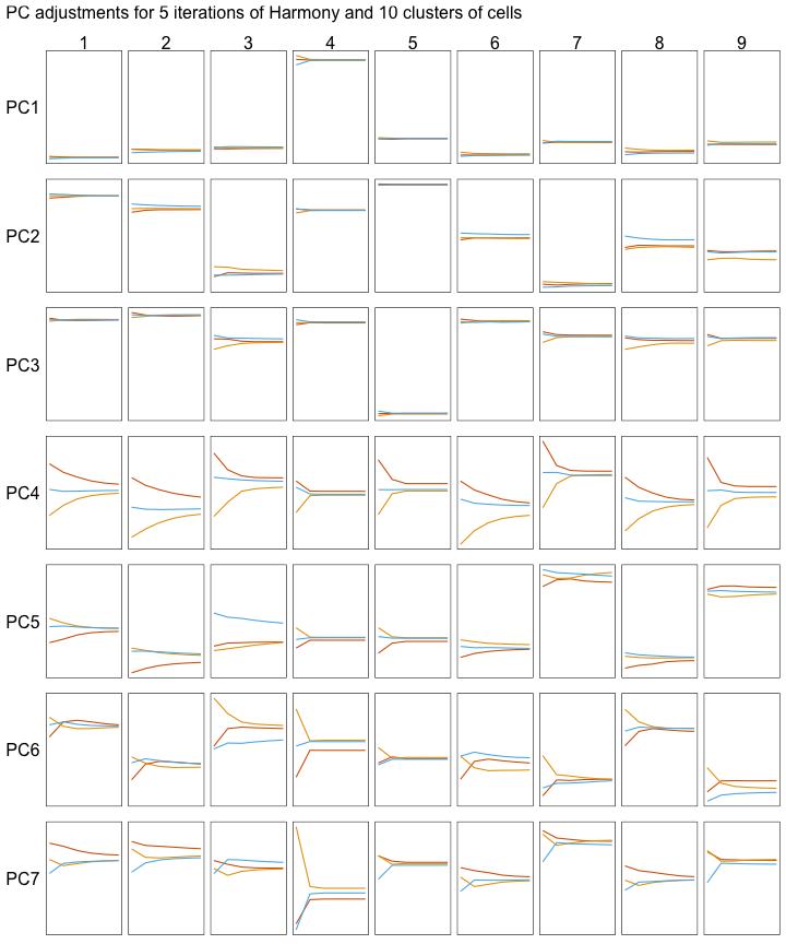 plot of chunk harmony-iterations-lines