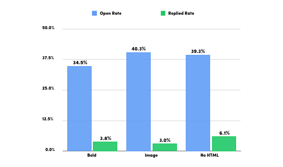 plain vs HTML analysis