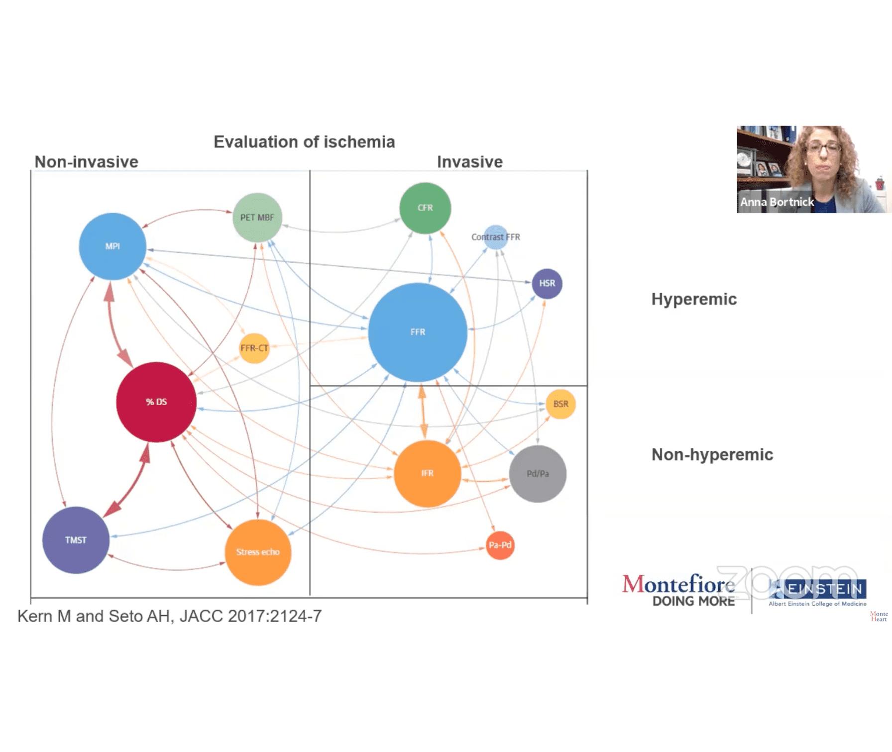 Montefiore-Einstein Cardiology organizes more than 80 global conferences