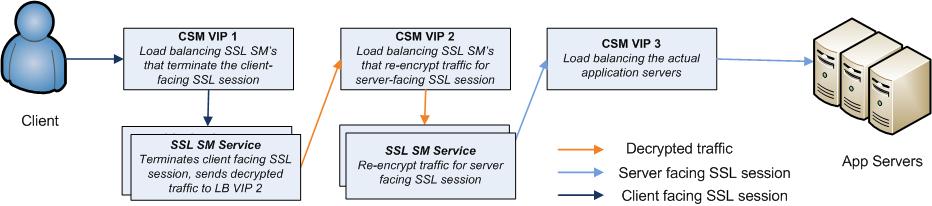 csm-sslsm