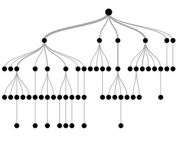 节点的树型模型