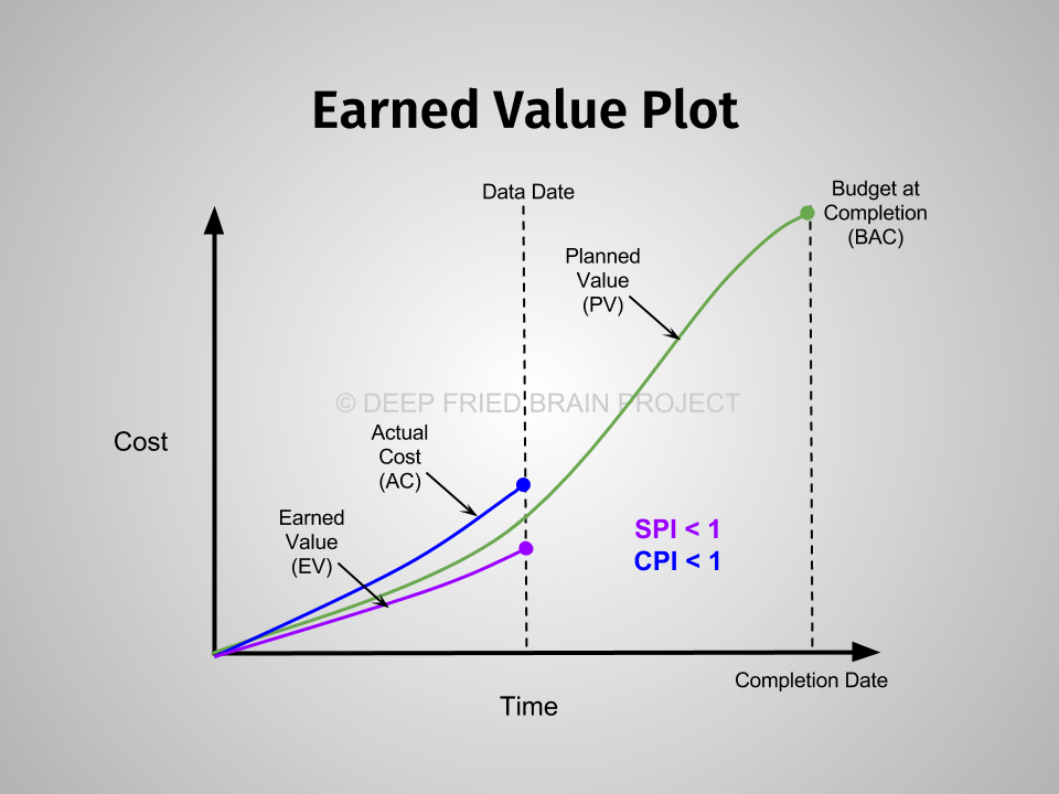 Earned Value Plot to illustrate SPI and CPI
