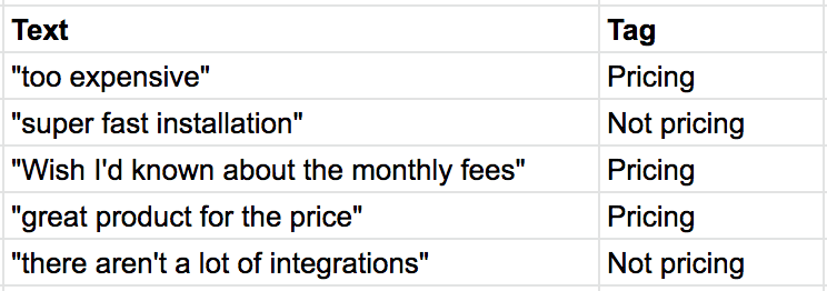 A classification model showing pieces of text classified as 'Pricing' or 'Not pricing.'