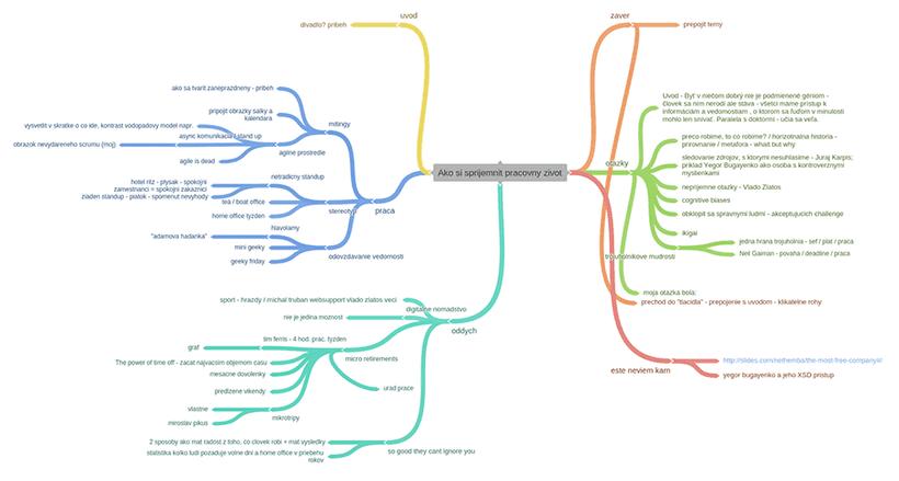 Mind Map