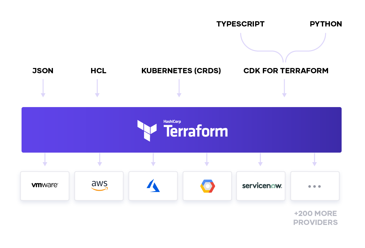 Terraform as Platform