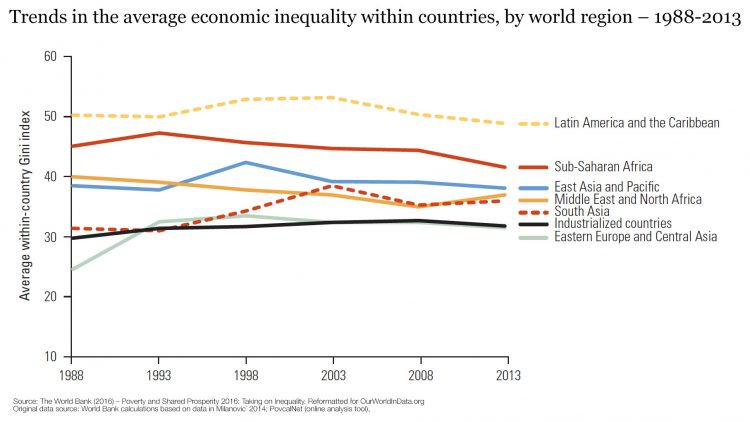 nm-within-inequality-by-world-region-wb