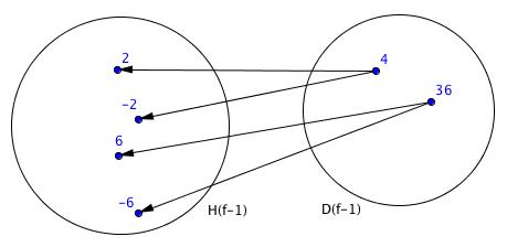 Zobrazení inverzní funkce, takové zobrazení nemůže existovat