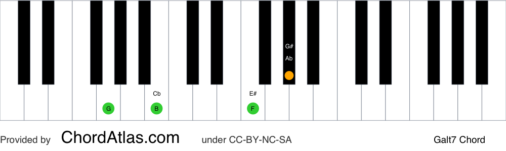 Piano chord chart for the G altered chord (Galt7). The notes G, B, F and Ab are highlighted.