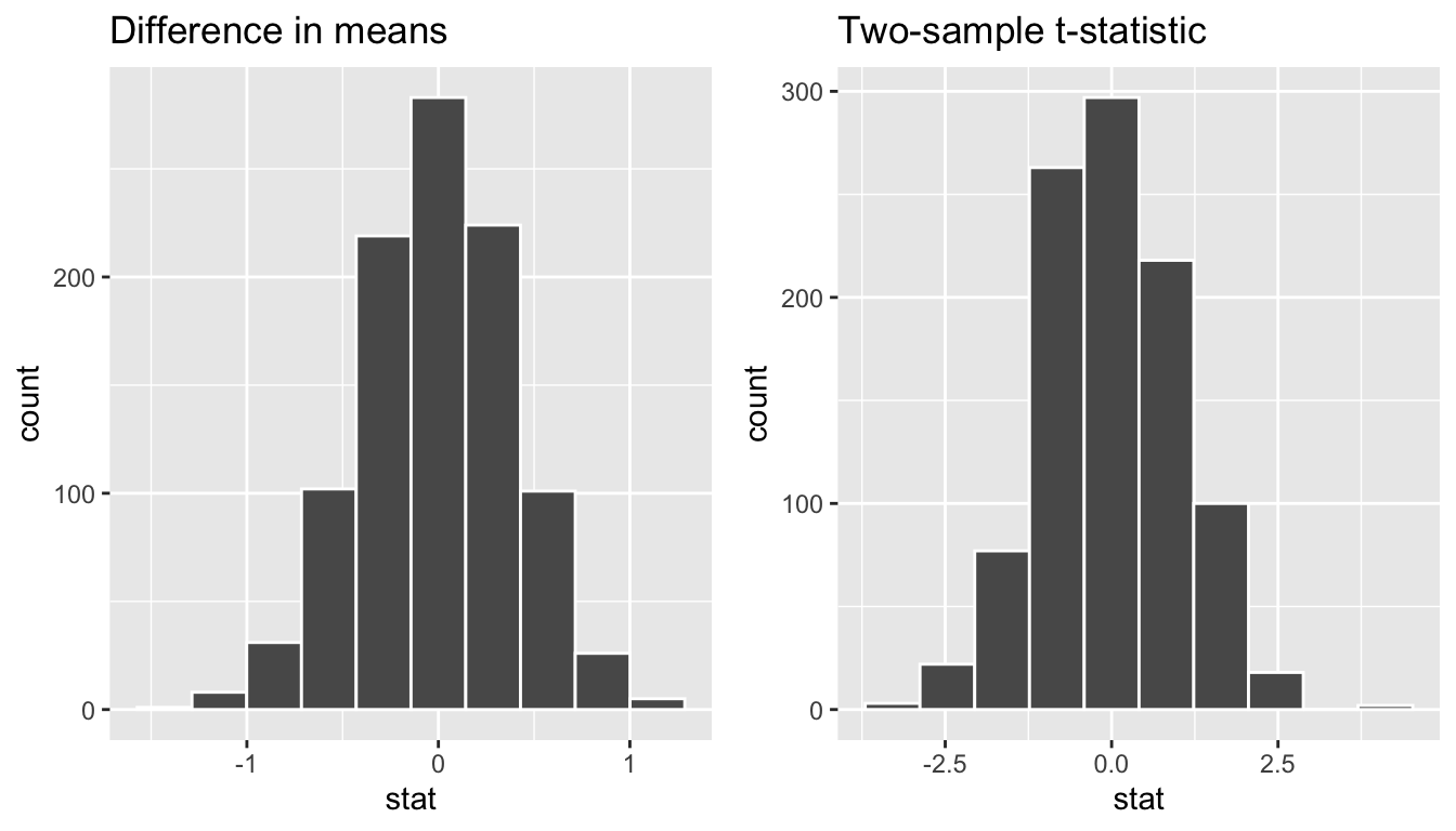 Comparing the null distributions of two test statistics.