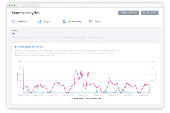 Site Search Analytics Searchtap