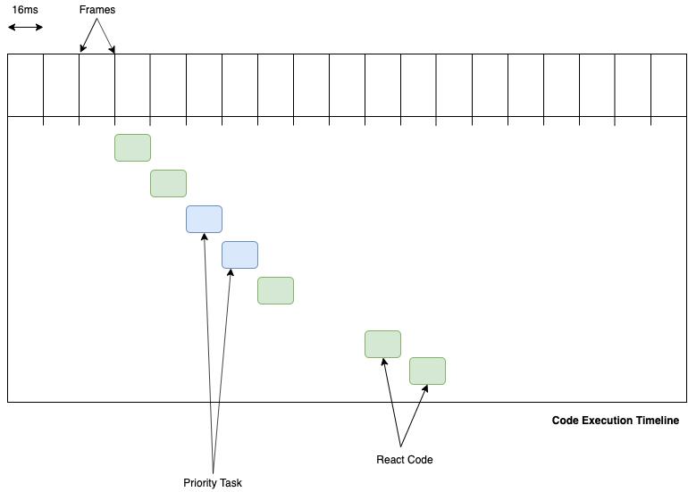 React Fiber Architecture - A Deep Dive