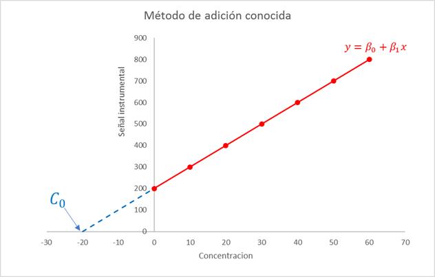 Preparación curva método de adición conocida