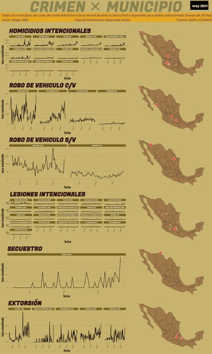 Infográfica del Crimen en México - May 2021