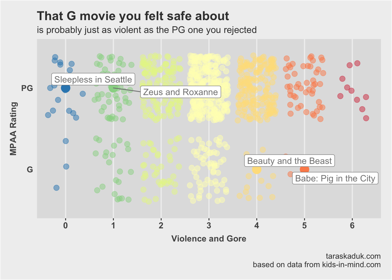 Do MPAA movie ratings mean anything? https://d33wubrfki0l68.cloudfront.net/a244ddec8c16f2fc5e49de2e31d47ad8db73c9b1/2eb52/posts/mpaa/violence-1.png