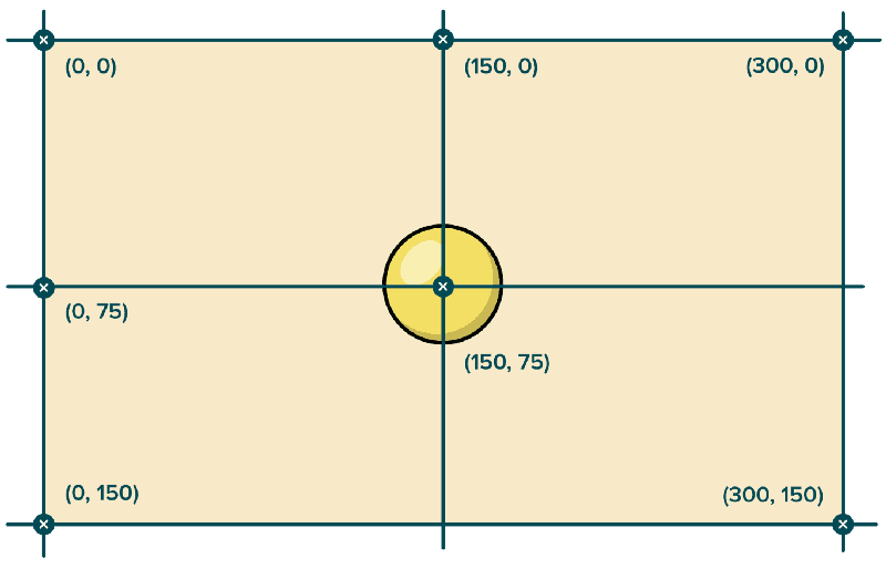 Fig. 4: Calculating the centre.
