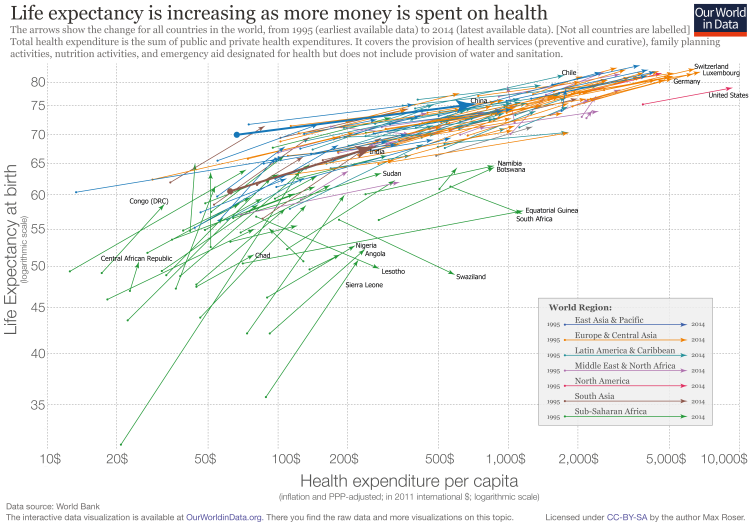 health-exp-vs-life-expectancyl