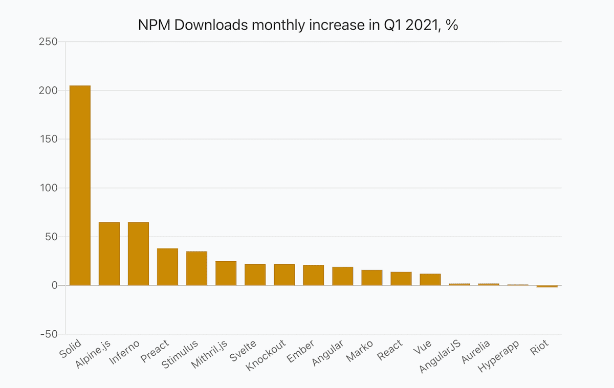 a bar chart showing percentage of JavaScript frameworks monthly npm downloads in Q1 2021 compared to the value in Q4 2020