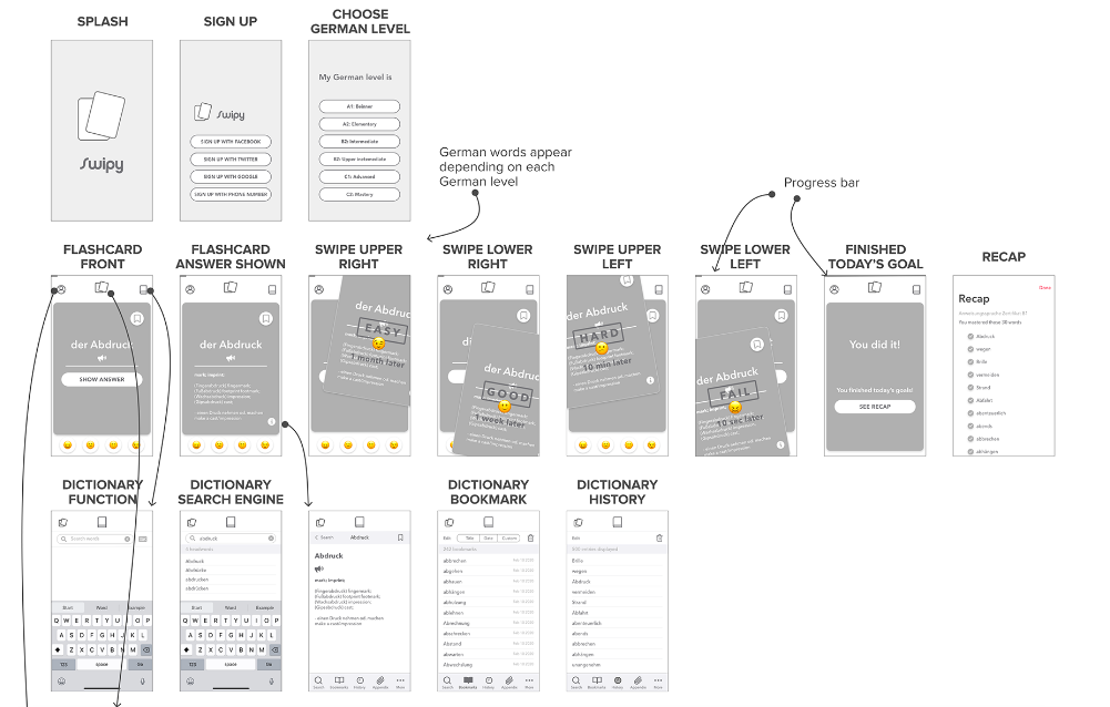 Wireframes for the Swipy app, by Risa Nakajima