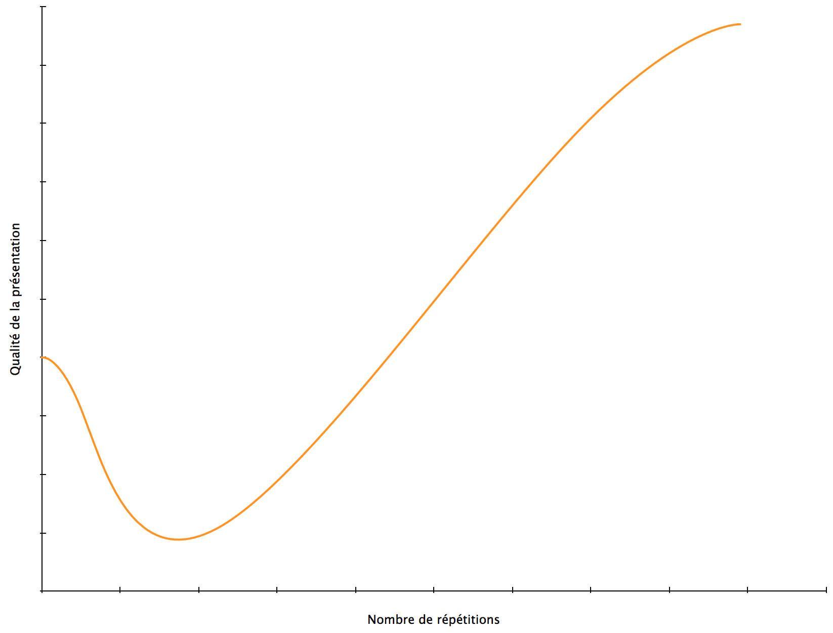 Le paradoxe de la répétition