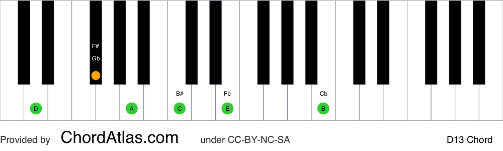 Piano chord chart for the D dominant thirteenth chord (D13). The notes D, F#, A, C, E and B are highlighted.