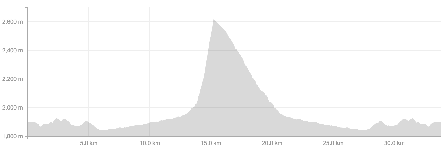 Shark-fin elevation profile