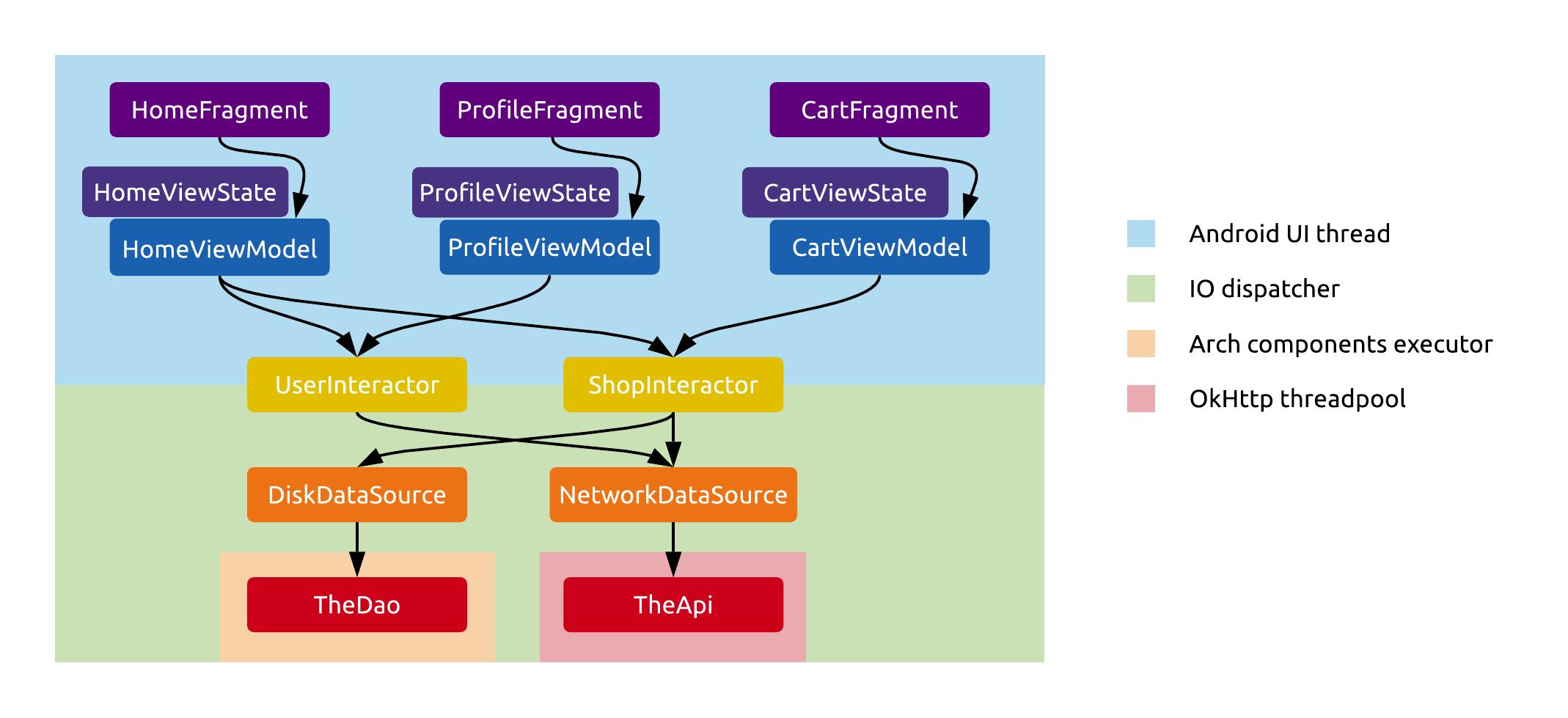 Merging presenters and interactors.
