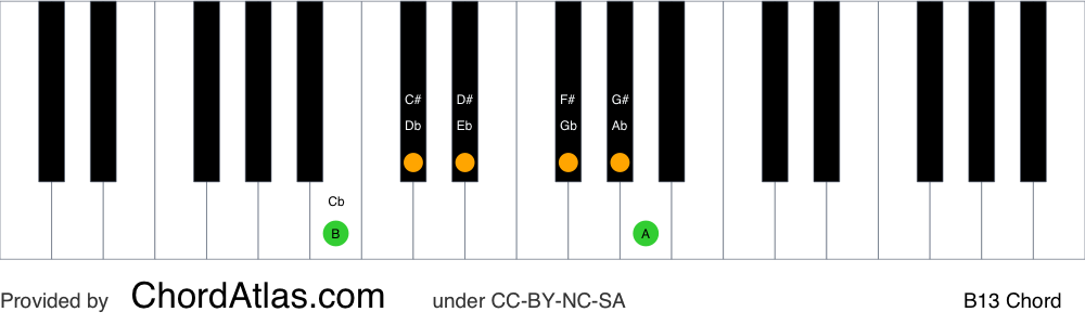 Piano chord chart for the B dominant thirteenth chord (B13). The notes B, D#, F#, A, C# and G# are highlighted.