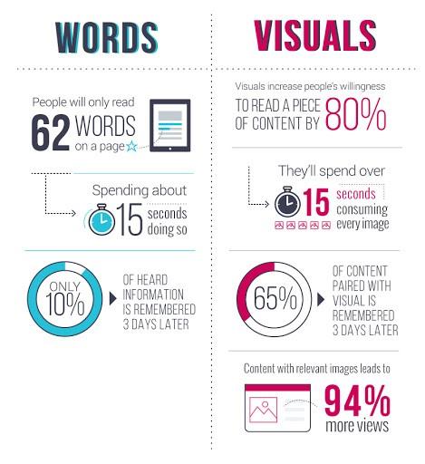 Visual vs word
