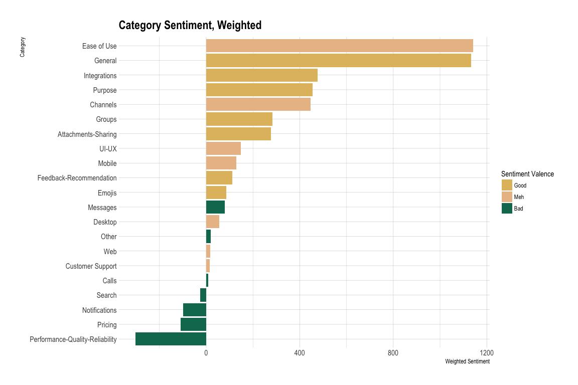 Sentiment breakdown per aspect of Slack reviews