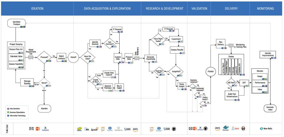 Data Science Project Lifecycle by Domino