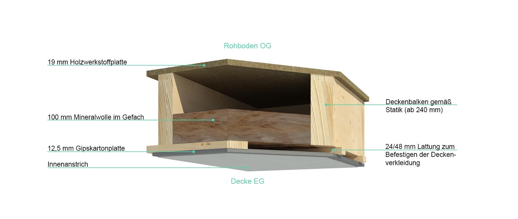 Aufbau Deckenelement