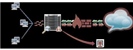 Illustration from iboss.com