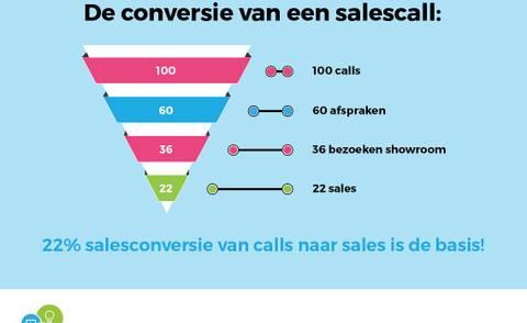 22% conversie is de minimale eis van call naar sale in de automotive!