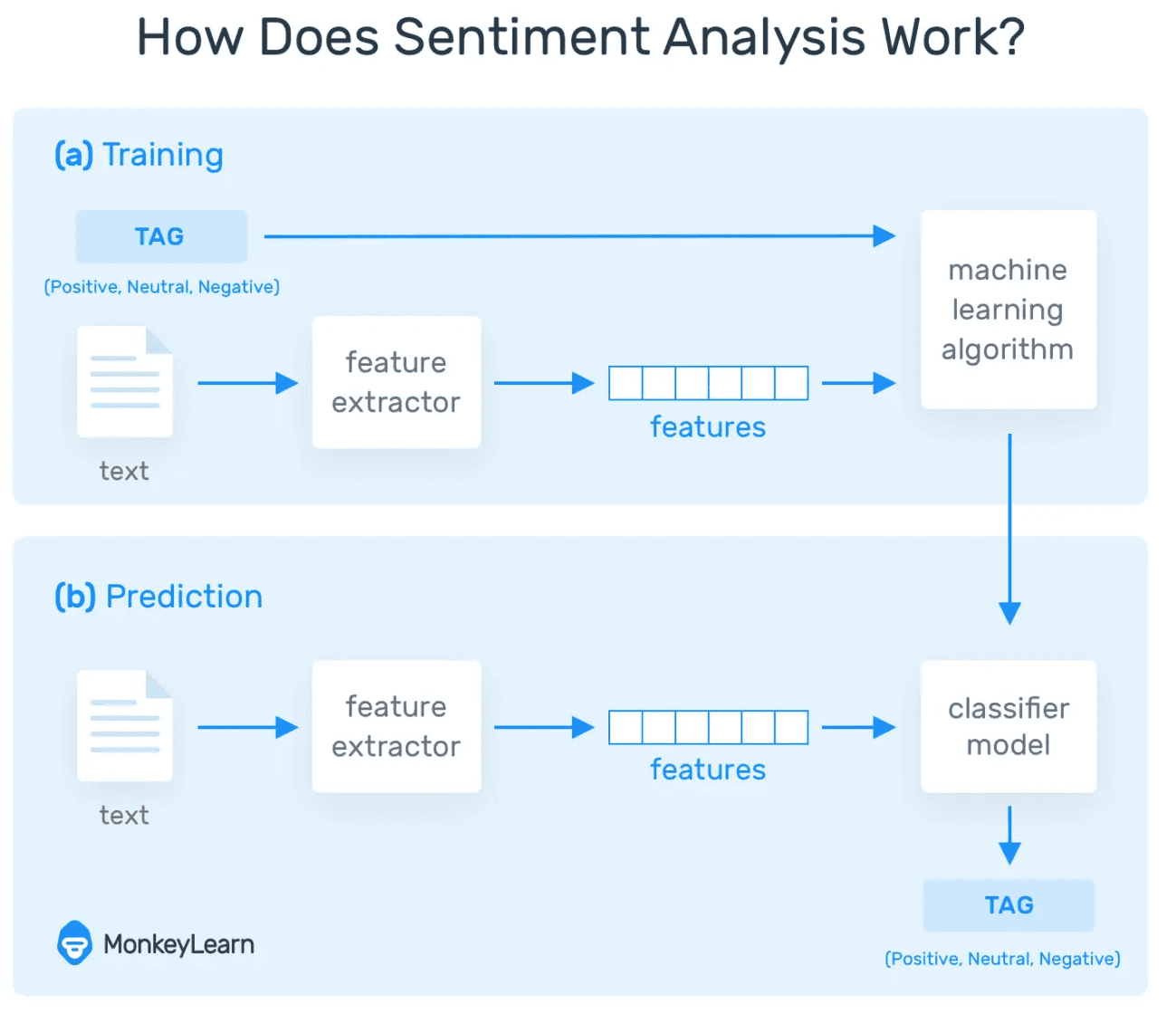 How machine learning in sentiment analysis works in both the training and prediction phases