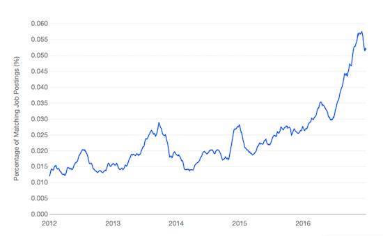 Data Engineering job trends