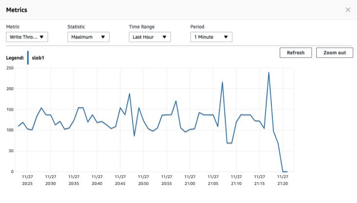 Oracle Database on AWS Infrastructure Benchmark Testing Throughput writes